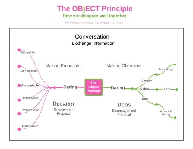 object_principle