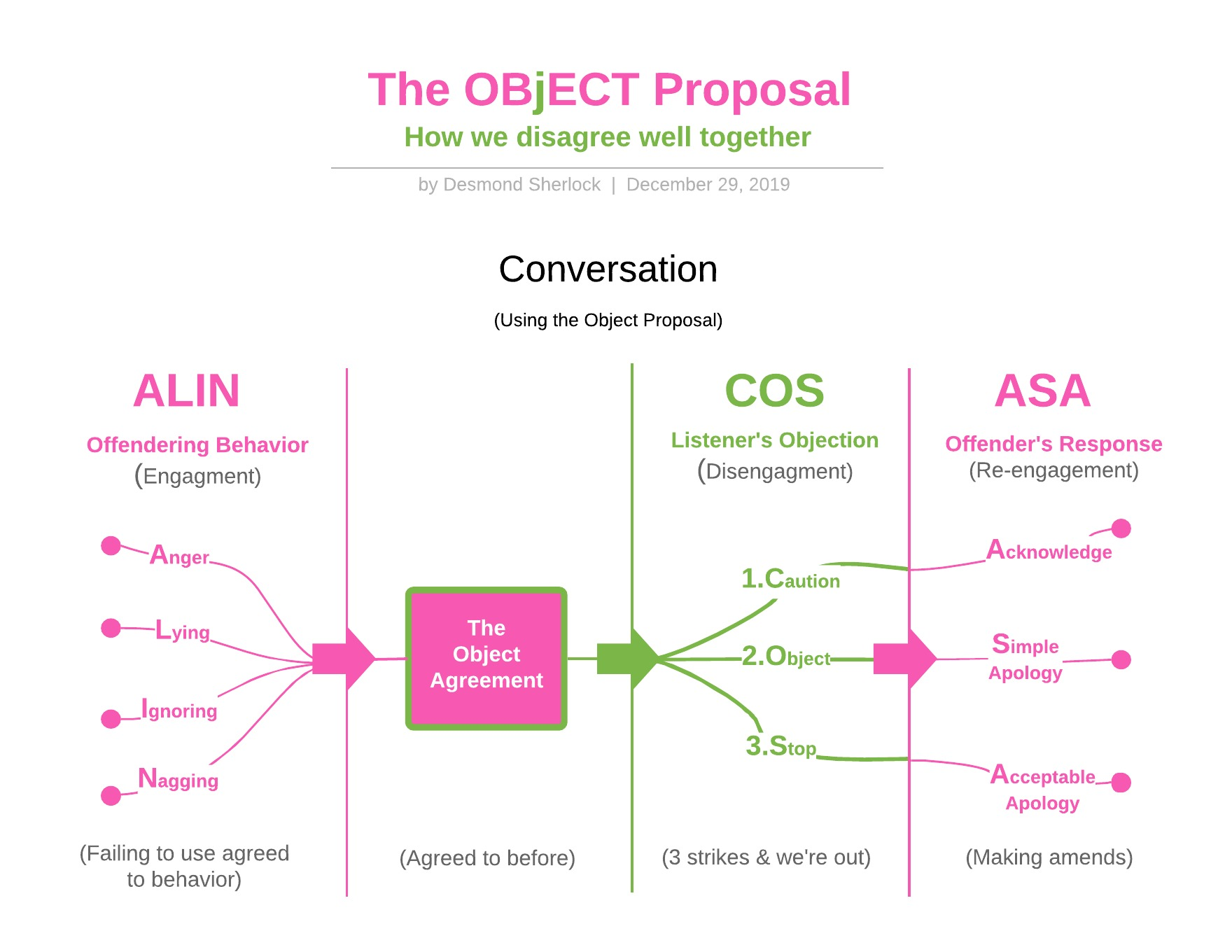 The Object Principle 2 Mind Map